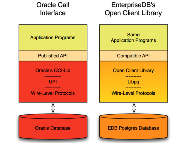 Database Compatibility for Oracle Developer's Guide